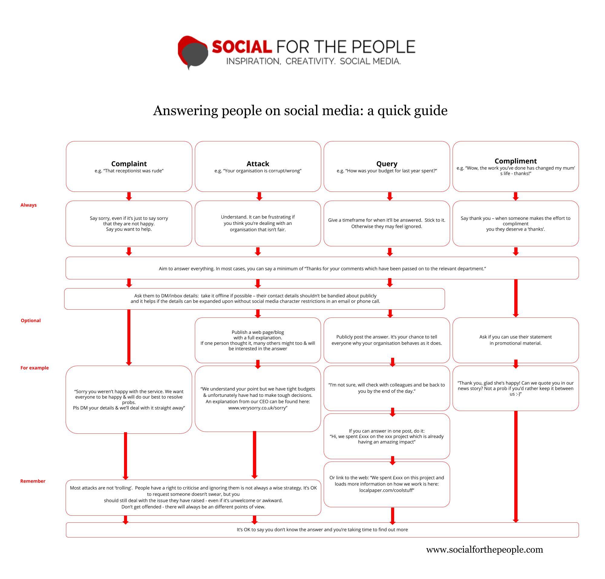 www.socialforthepeople.com