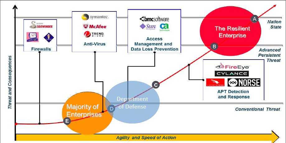 cyber maturity model