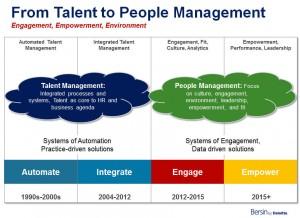 Bersin by Deloitte -- People Management