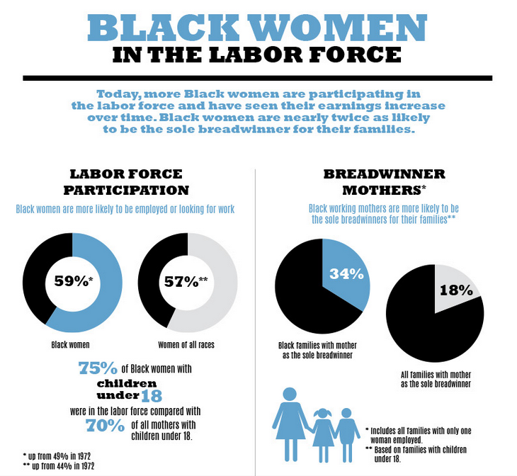 Black Women in the Labor Force infographic by the Department of Labor Women's History Month