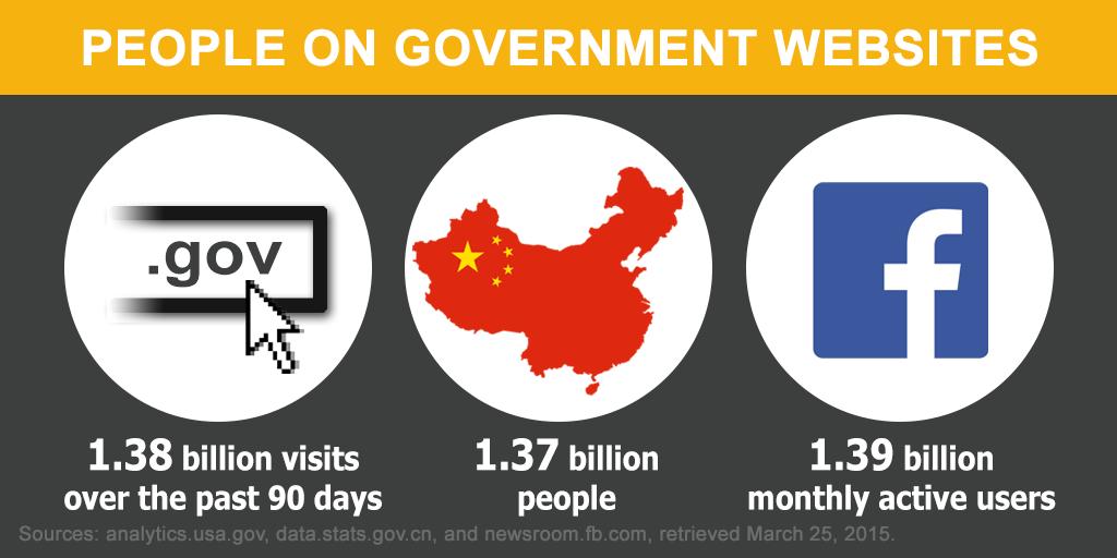 gov-websites-analytics-infographic-total-visits