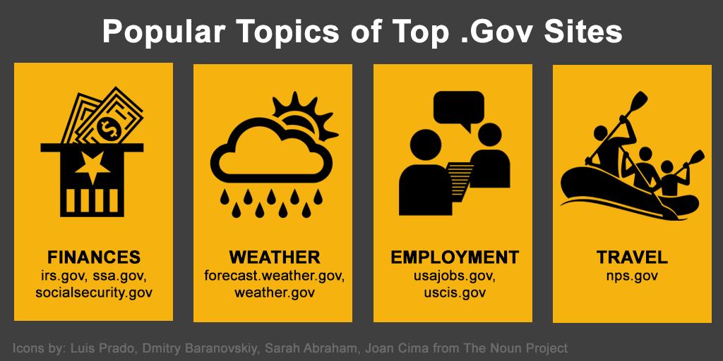 gov-websites-analytics-popular-topics