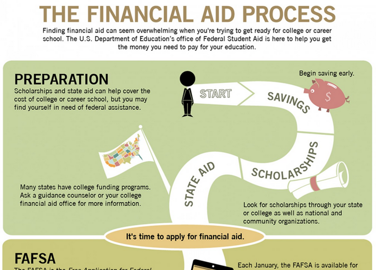 infographic Financial Aid Process DOE Federal Student Aid office