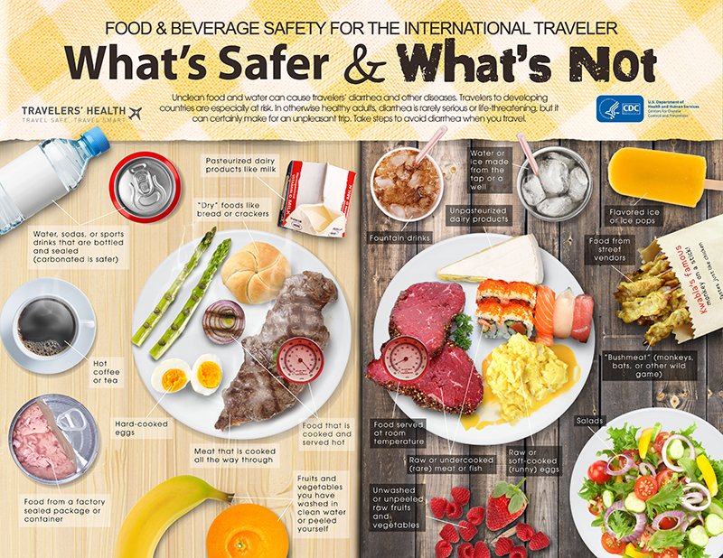 Infographic: food and water safety for international travel by the CDC