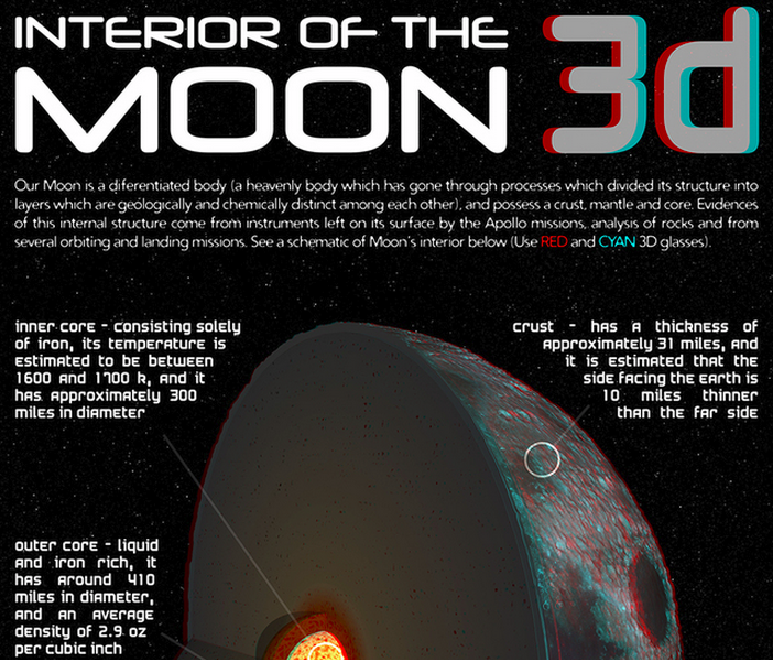 Infographic: 3D Interior of the Moon by JPL NASA