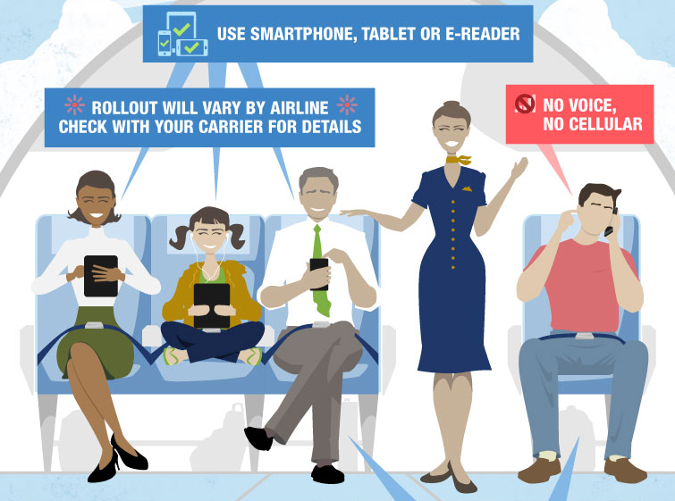 Infographic: Portable Electronics on Planes by the FAA