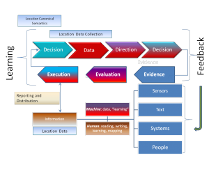 Data driven decisions require feedback