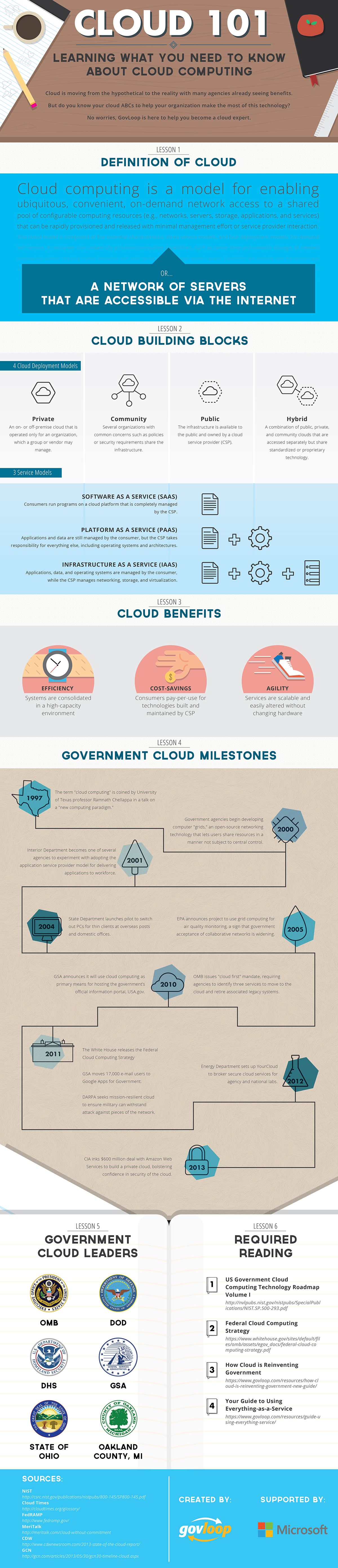 cloud-infographic-2015