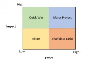 3 Impact Effort Matrix