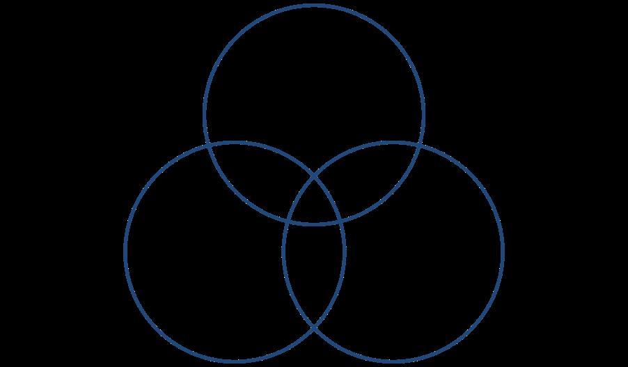the venn diagram of social media  3 elements to keep in mind  u00bb community
