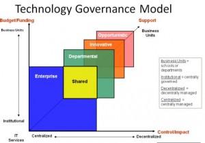 Technology Governance