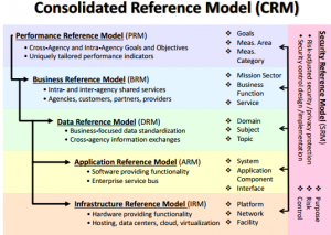 crm REFERENCE