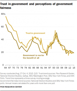 Pew poll: Trust in government