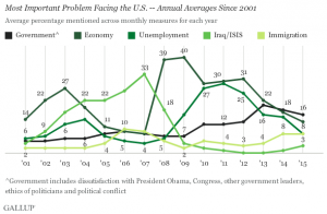 Gallop poll: Most important problems facing the US