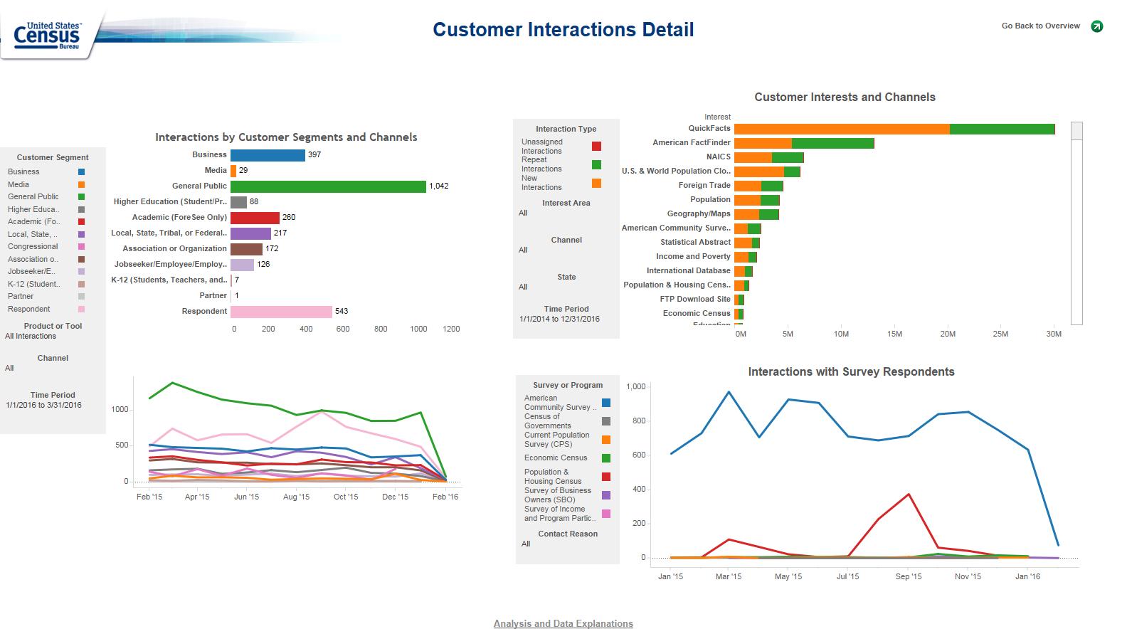 Customer Interactions Detail
