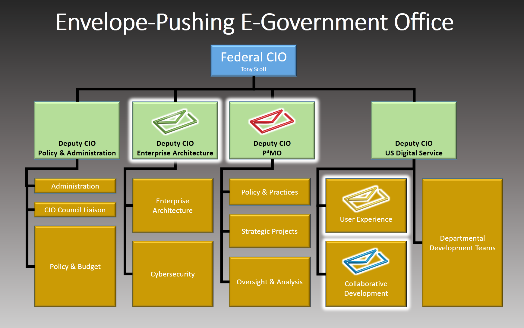 A revised organization chart the for the Office of Management and Budget Office of E-Government & Information Technology.