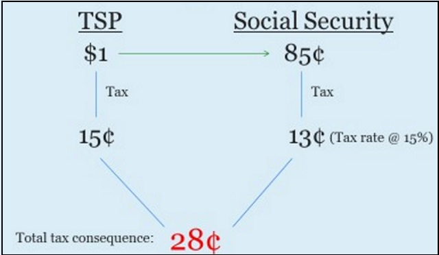 Taxation, Social Security