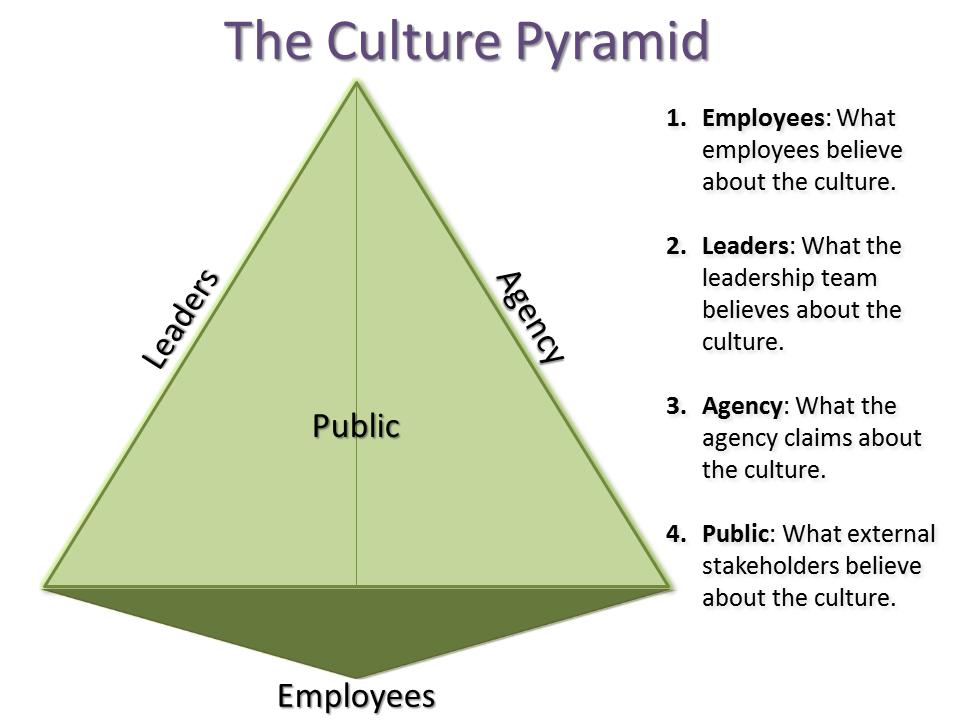 three dimensional pyramid representing organizational culture