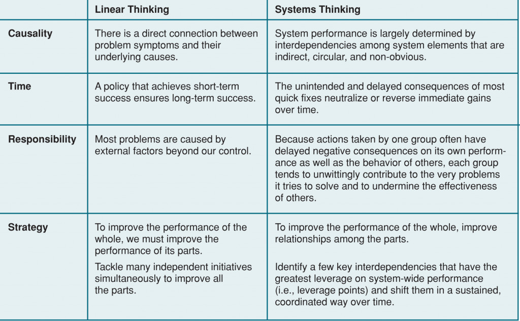 Chart of differences between linear thinking and systems thinkgin