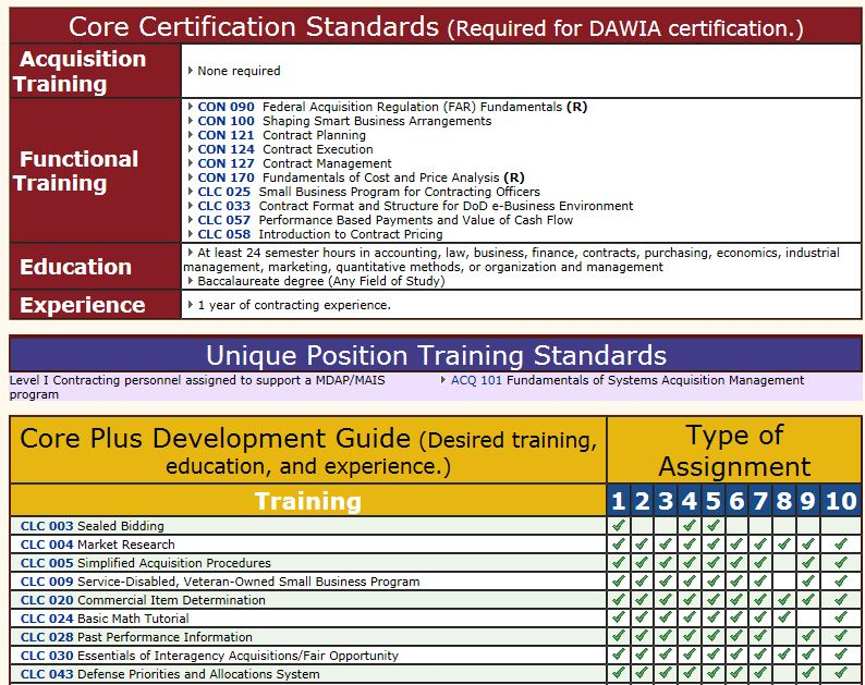 Screen shot of DAU Web site showing certification standards for a Program Manager