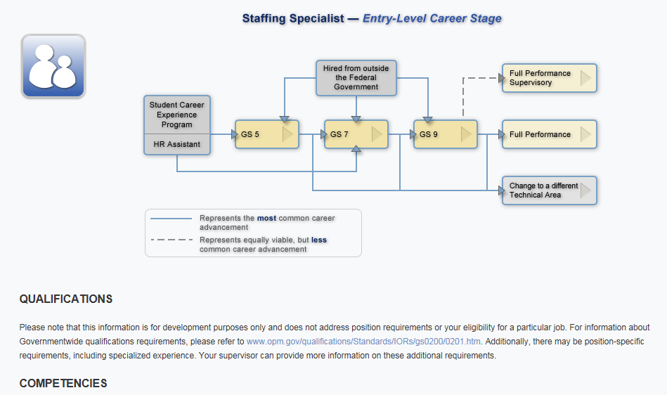 Flowchart showing a career path for a Staffing Specialist