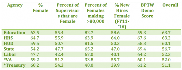 Data Summary Table