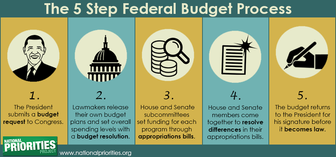 The 5 Step Federal Budget Process