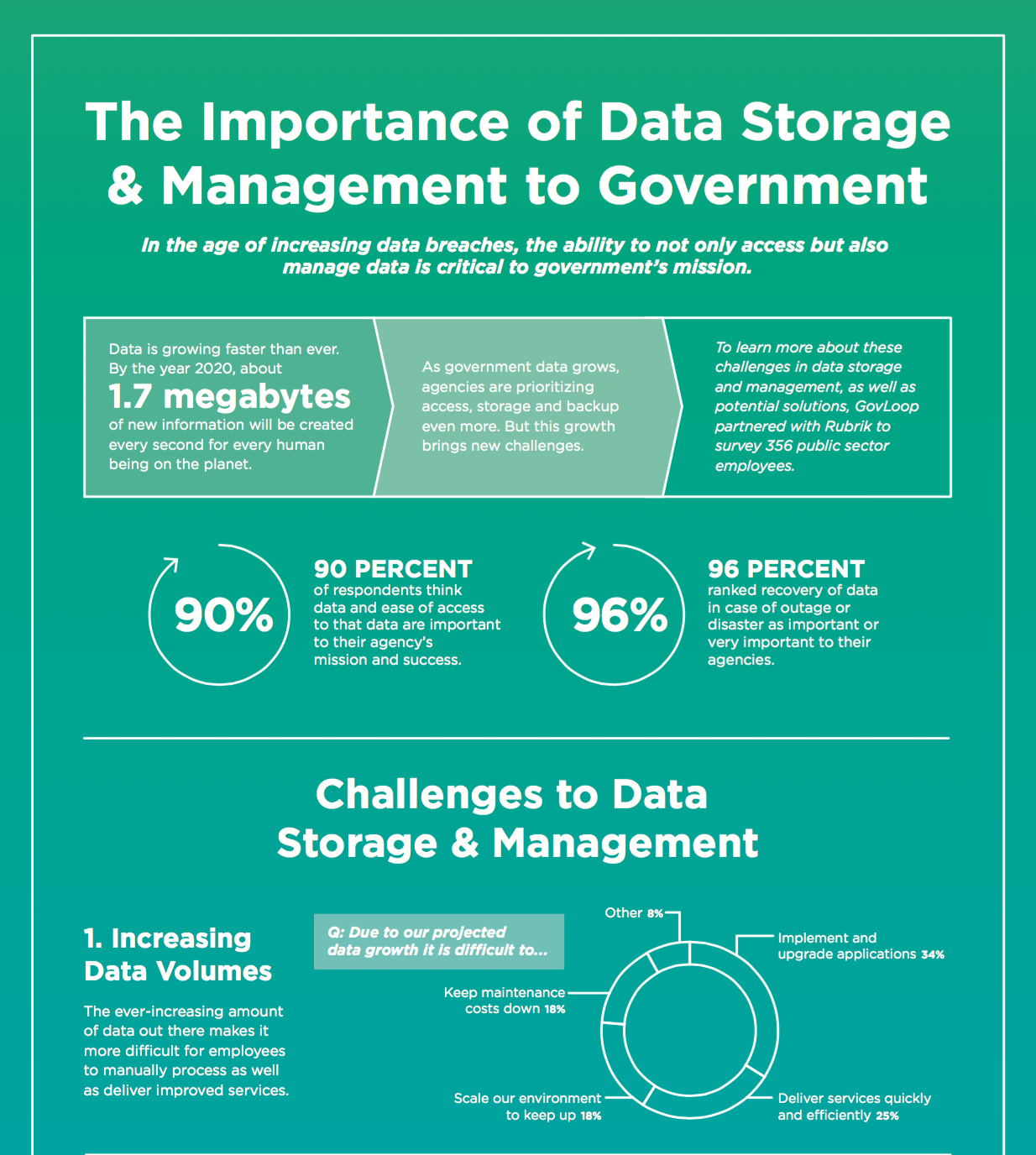 the importance of data storage  u0026 management to government
