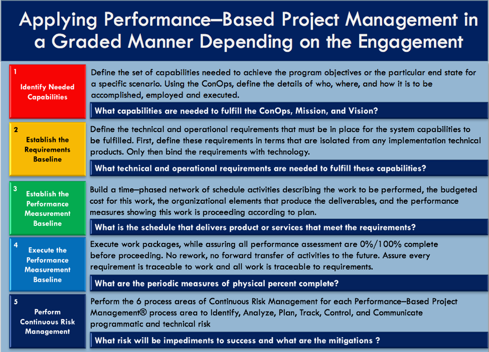 Project Management Now For The Hard Part Community Govloop