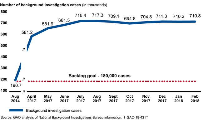 graph of the National Background Investigations Bureau's backlog of Background Investigations, August 2014 to February 2018