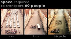 The space needed to transport 60 people - by car - by bus - by bike