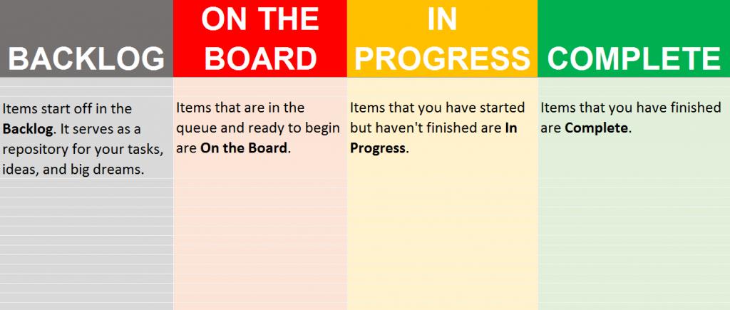 Agile Taskboard Example