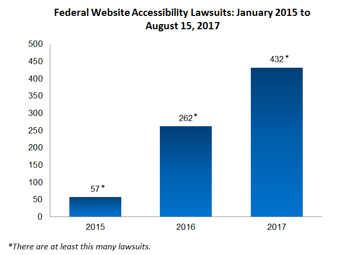 Chart showing the number of federal website accessibility lawsuits by year from January 2015 to August 15, 2017: 2015 (57), 2016 (262), 2017 (432). There are at least this many lawsuits.