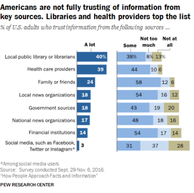Chart of Americans are not fully trusting of information from key sources. Libraries and health providers top the list.