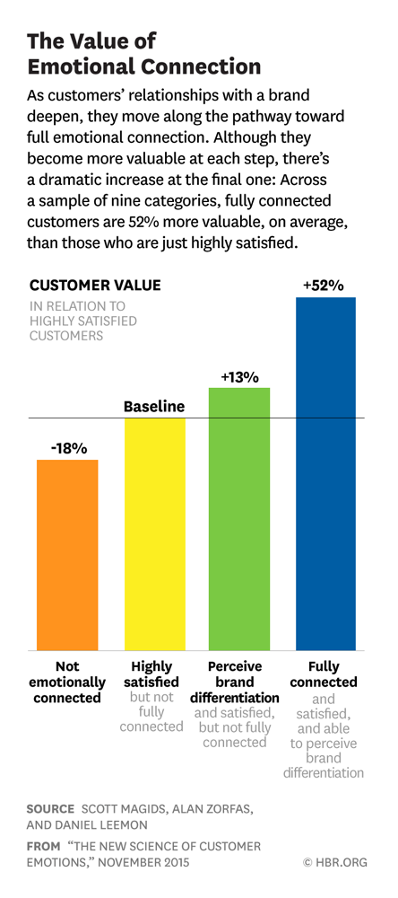 Chart of The Value of Emotional Connection, As customers' relationships with a brand deepen, they move along a pathway toward full emotional connection. Although they become more valuable at each step, there's a dramatic increase at the final one: Across a sample of nine categories, fully connected customers are 52% more valuable, on average, than those who are just highly satisfied.
