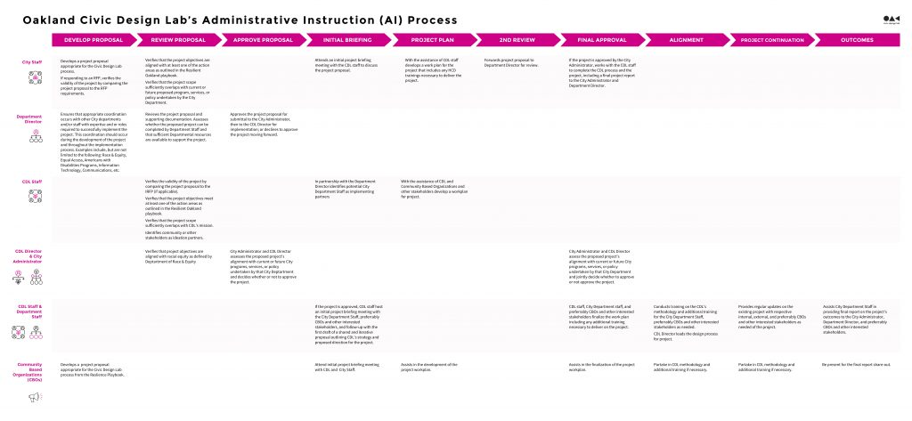 Photo of the Oakland Civic Design Lab Administrative Instruction Process