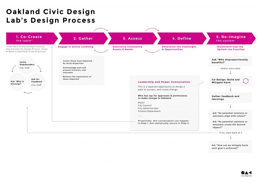 Photo of the Oakland Civic Design Lab Design Process