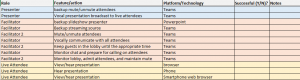 Table of requirement statements showing roles, features, and actions