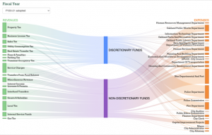 Oakland budget Sankey diagram