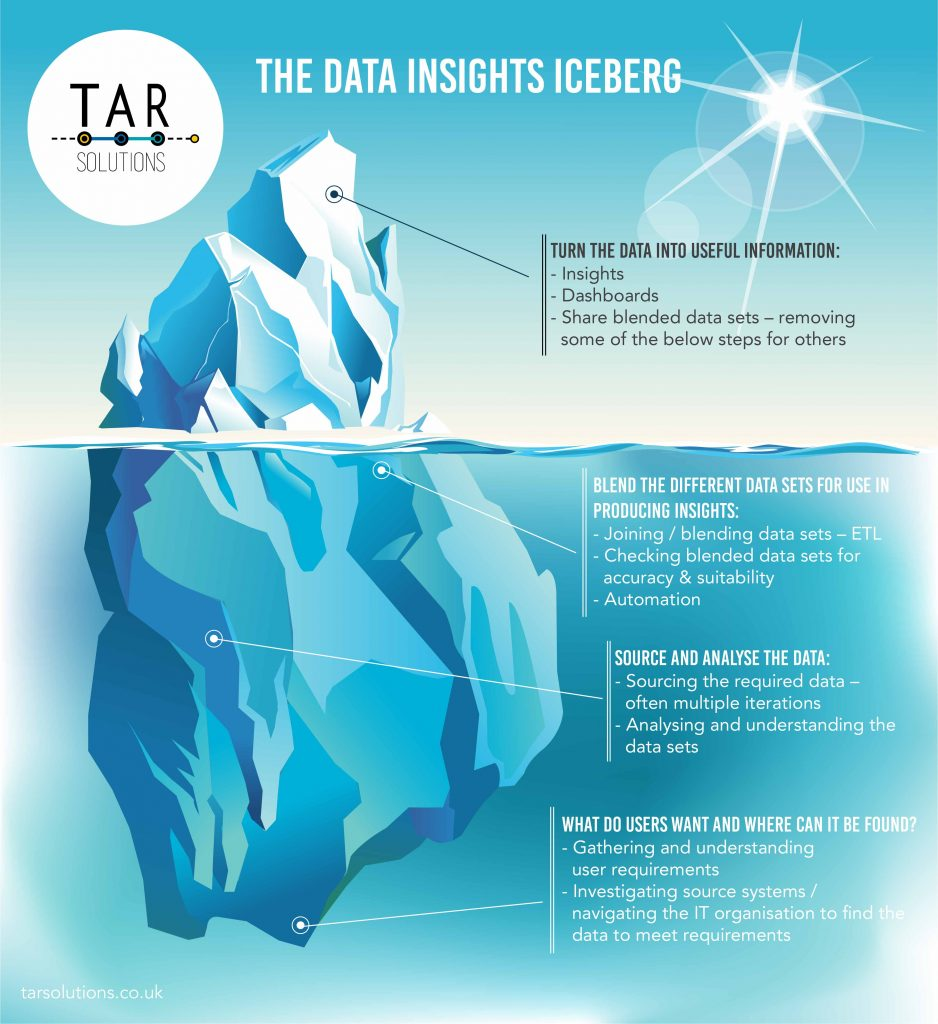 Iceberg to help manage stakeholder expectations within data projects