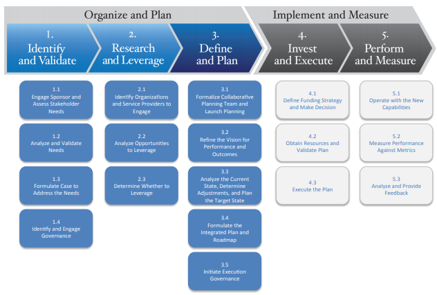 The Collaborative Planning Methodology