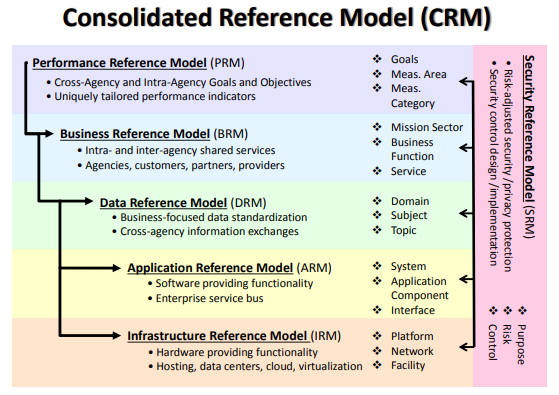 The Consolidated Reference Model