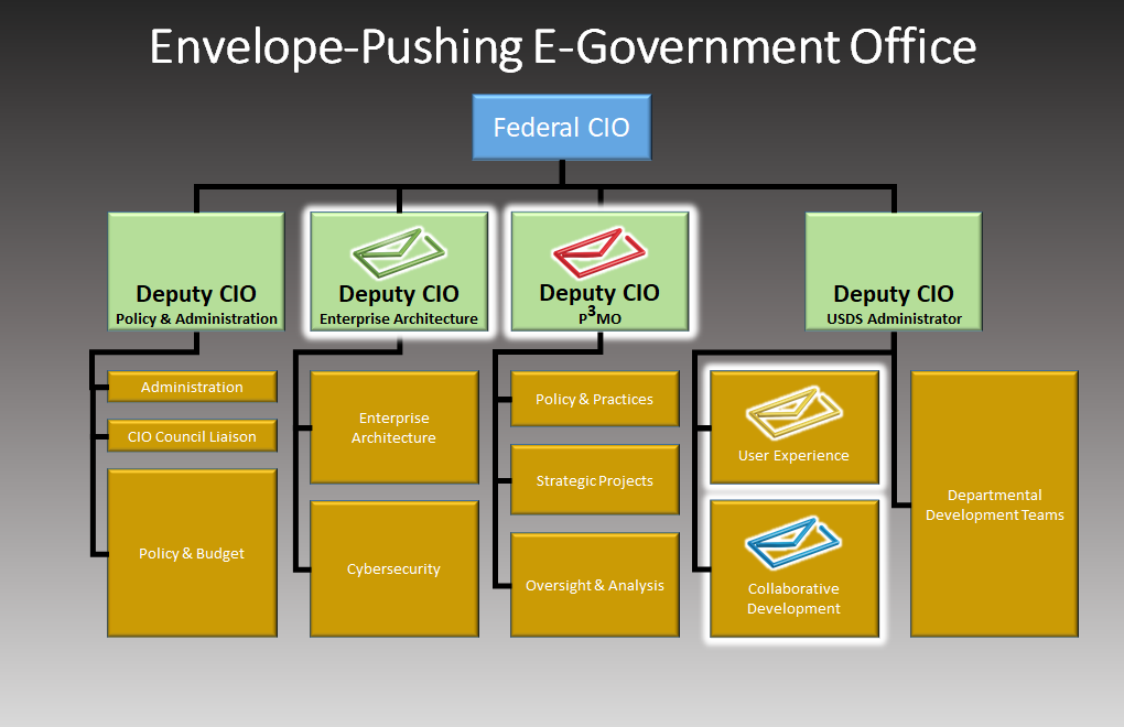 An org chart of a refocused OMB Office of E-Government and Information Technology