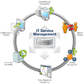 Group logo of IT Service Management (ITSM)